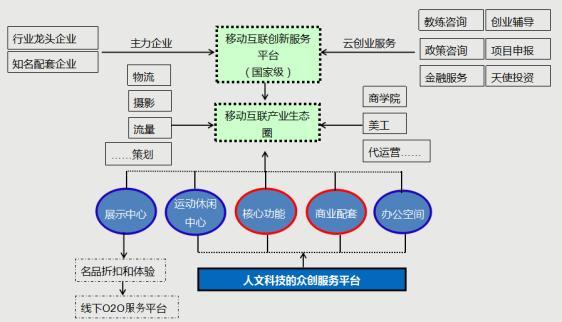 雲創智谷-國台辦授牌海峽兩岸青年創業基地